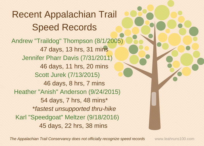 Chart with recent Appalachian Trail speed records from 2005 through 2016.