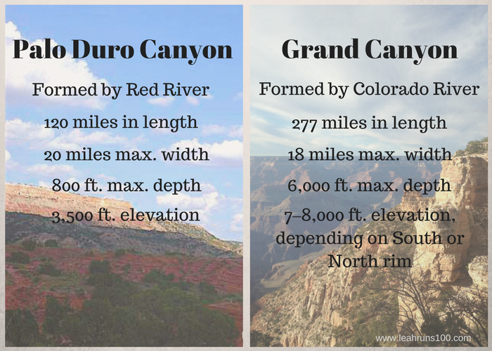 Statistics comparing the United States' two largest canyons, Palo Duro Canyon and the Grand Canyon.